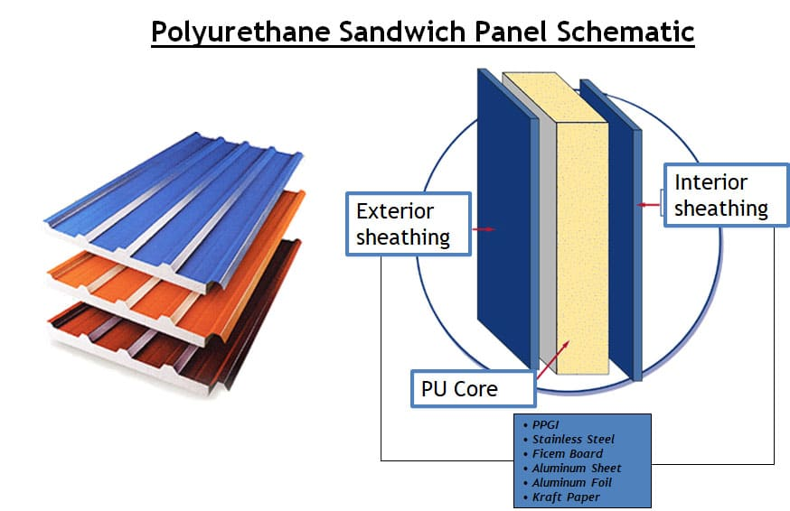 Insulated PU Panels Types