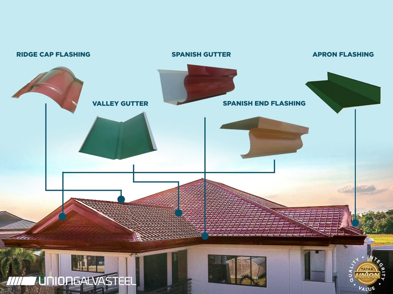 What Is a Roof Flashing?